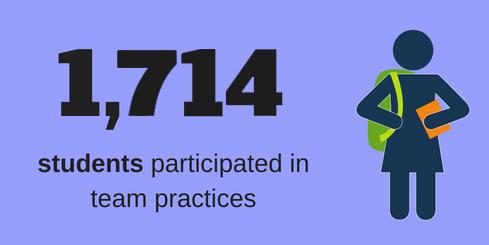 1714 team practices